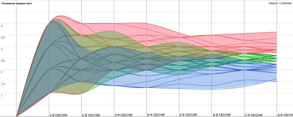 09-flow-average