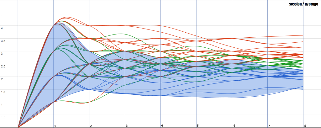 en-02-flow-average-