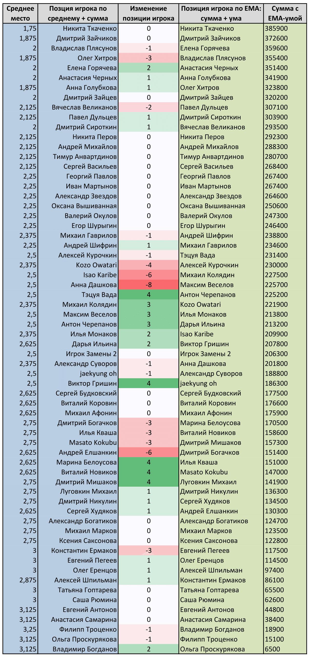 14-EMA-vs-srednee-kubok-japonskogo-doma-po-riichi-mahjongu-2014